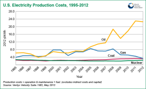 us-electricity-production-costs-95-12